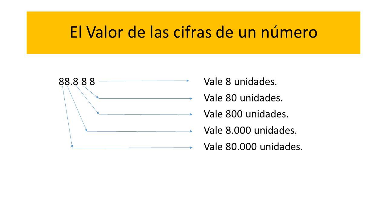El Valor de las cifras de un número