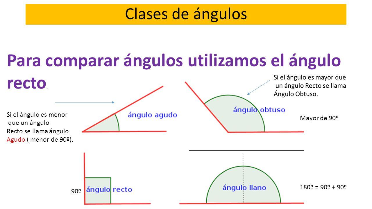 Para comparar ángulos utilizamos el ángulo recto.