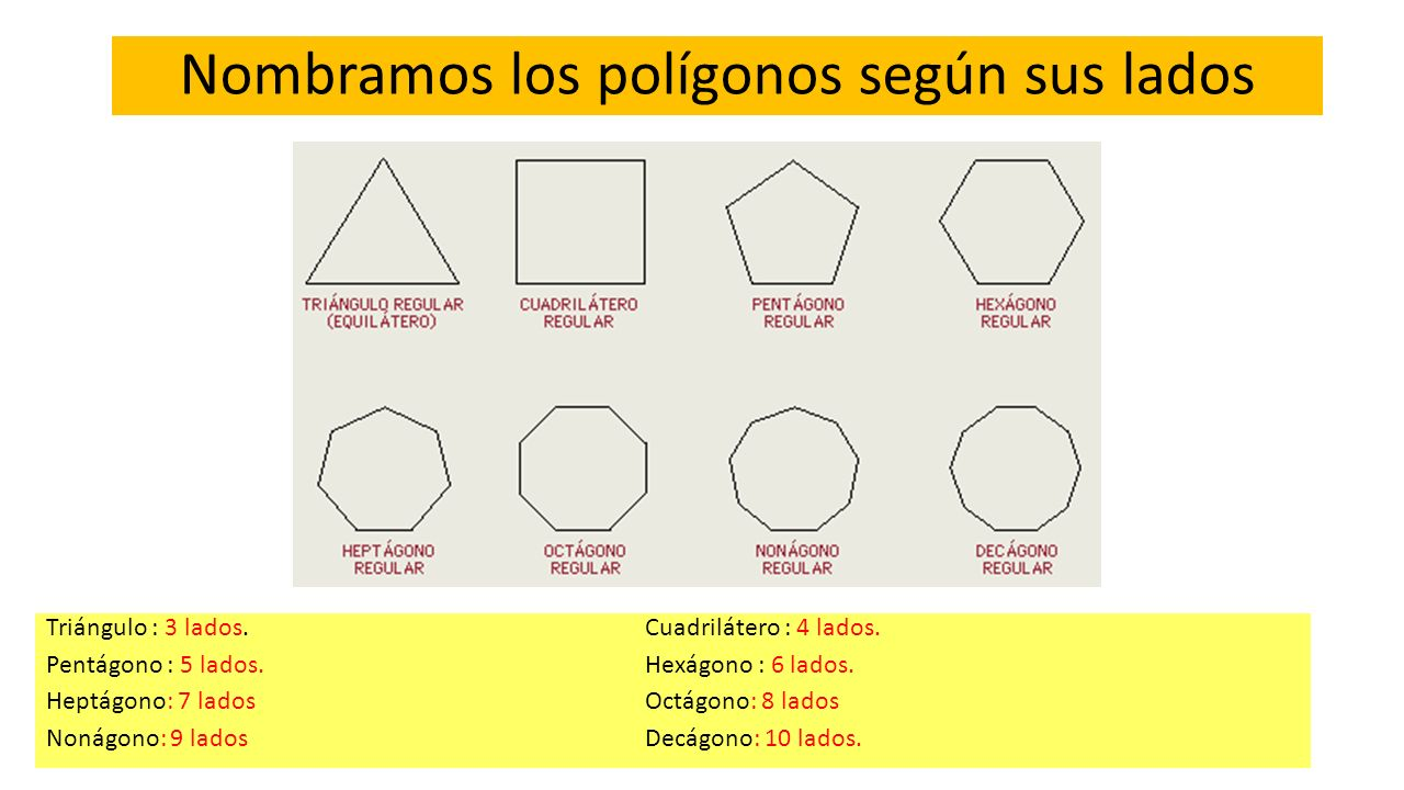 Nombramos los polígonos según sus lados