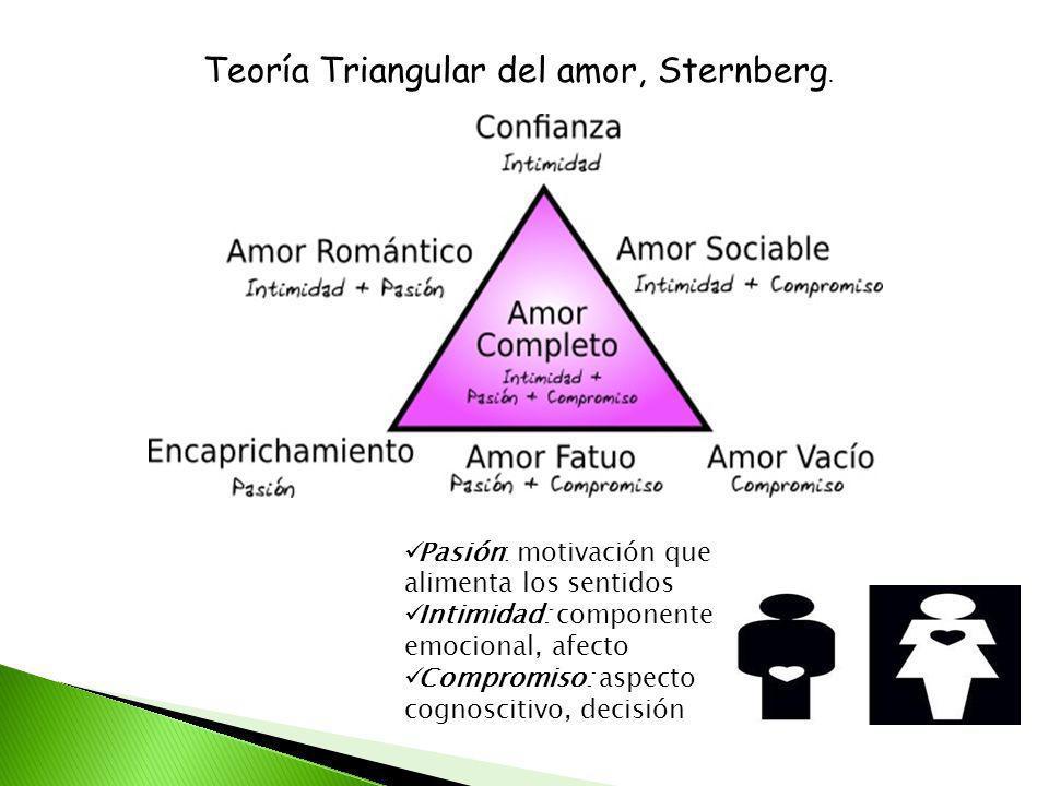 Teoría Triangular del amor, Sternberg.