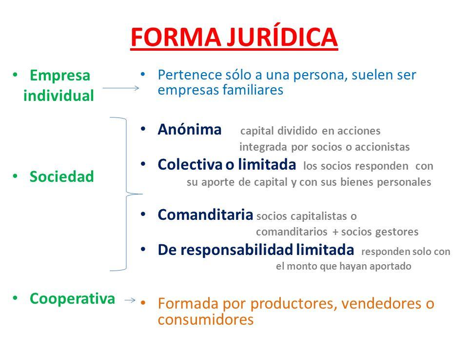FORMA JURÍDICA Empresa individual Anónima capital dividido en acciones
