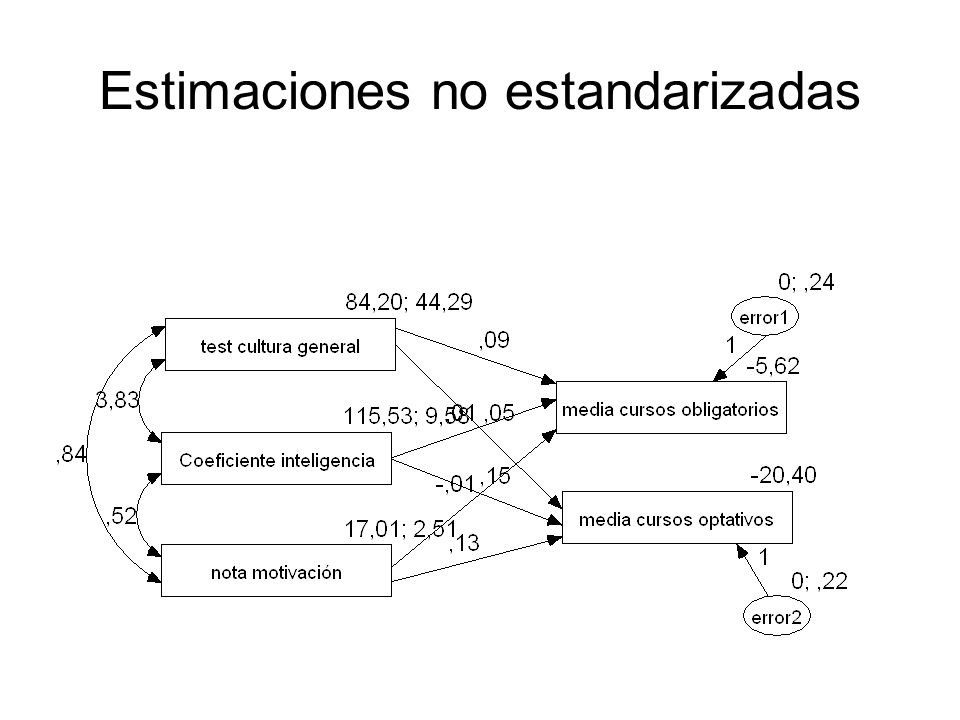 Estimaciones no estandarizadas