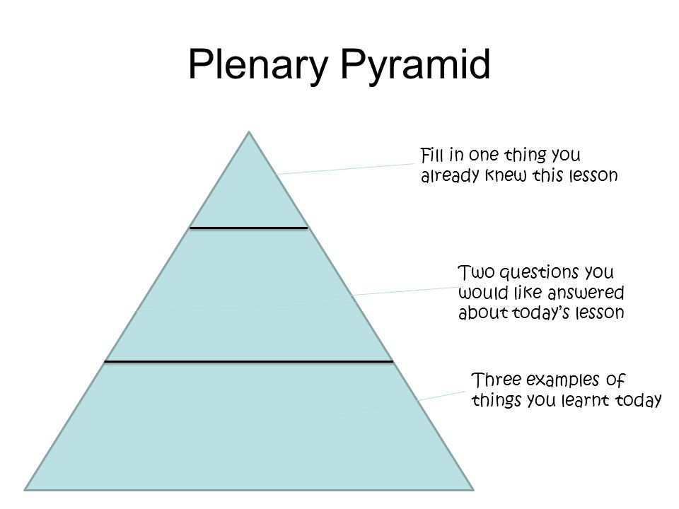 Plenary Pyramid Fill in one thing you already knew this lesson