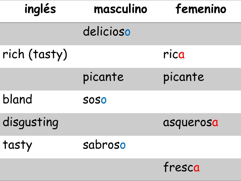 inglésmasculino. femenino. delicioso. rich (tasty) rica. picante. bland. soso. disgusting. asquerosa.