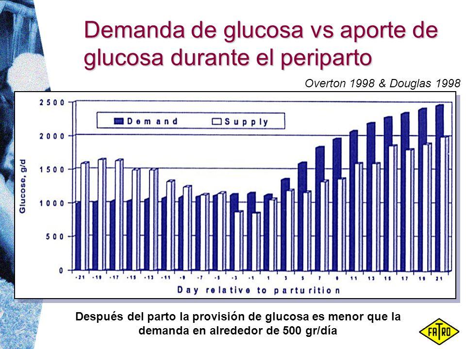 Demanda de glucosa vs aporte de glucosa durante el periparto