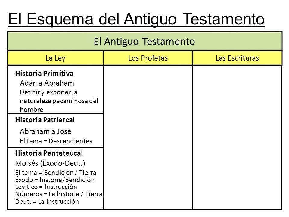 El Esquema del Antiguo Testamento