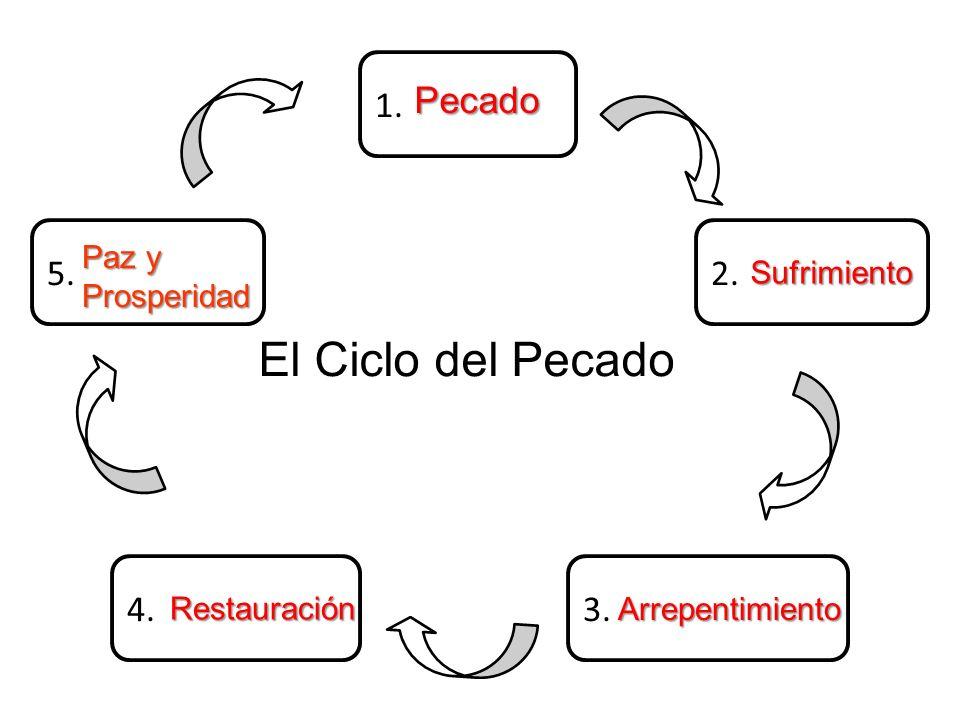 El Ciclo del Pecado 1. Pecado 5. 2. 4. 3. Paz y Sufrimiento