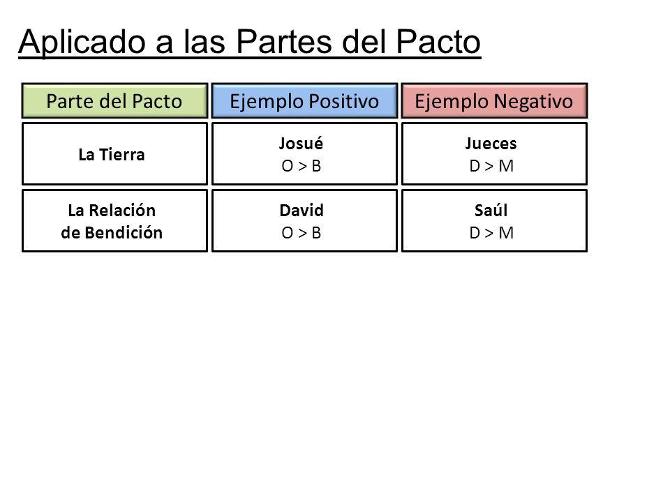 Aplicado a las Partes del Pacto
