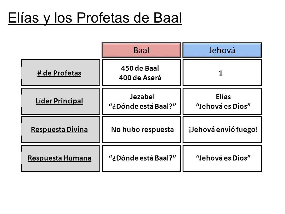 Elías y los Profetas de Baal