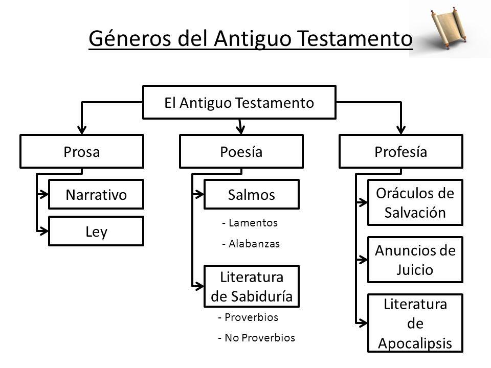 Géneros del Antiguo Testamento