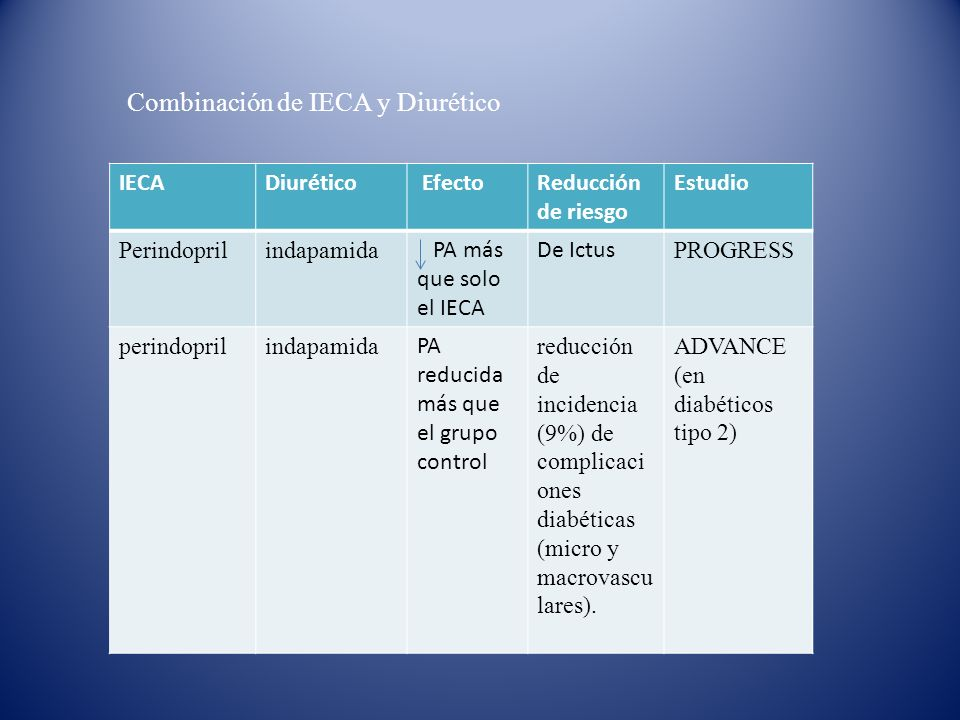Combinación de IECA y Diurético