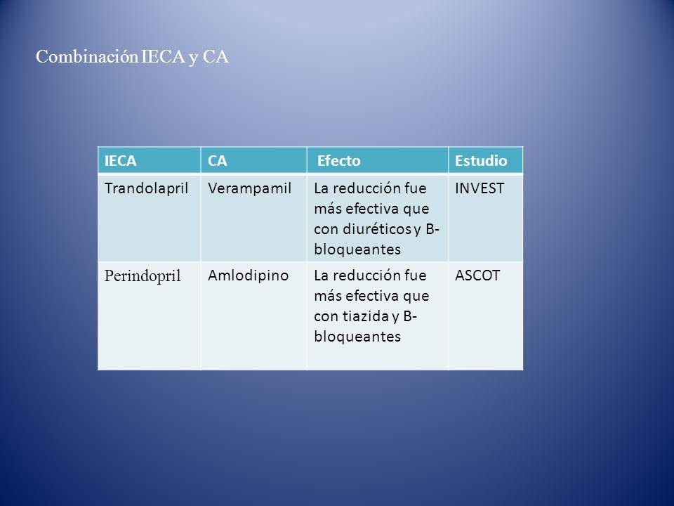 Combinación IECA y CA IECA CA Efecto Estudio Trandolapril Verampamil