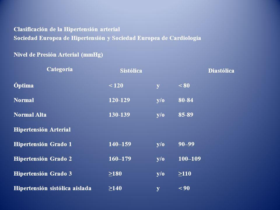 Categoría Sistólica Diastólica