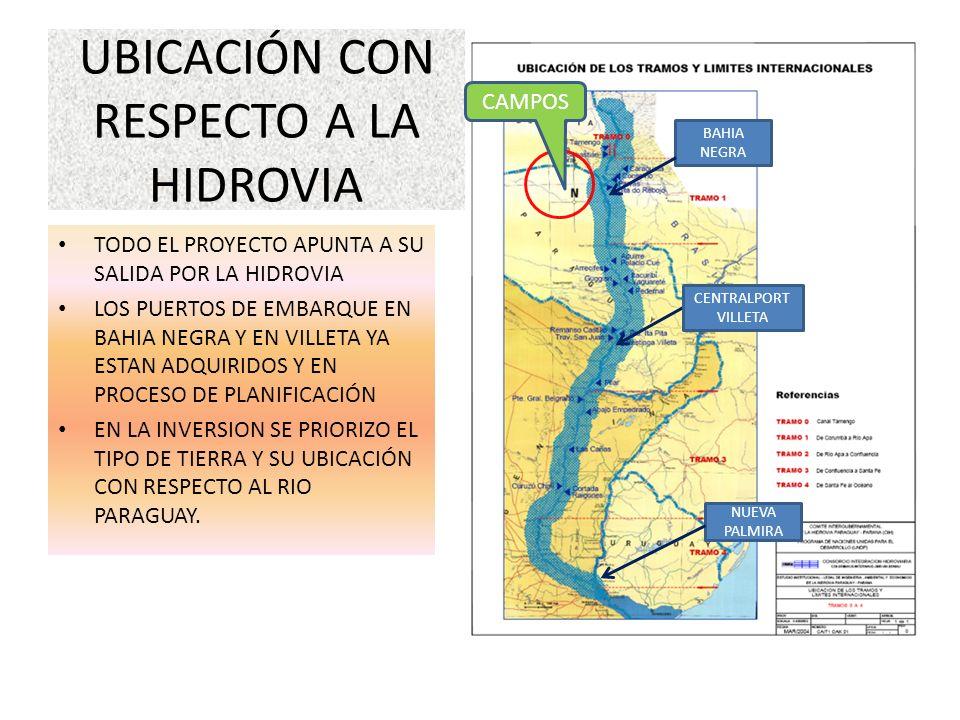 UBICACIÓN CON RESPECTO A LA HIDROVIA