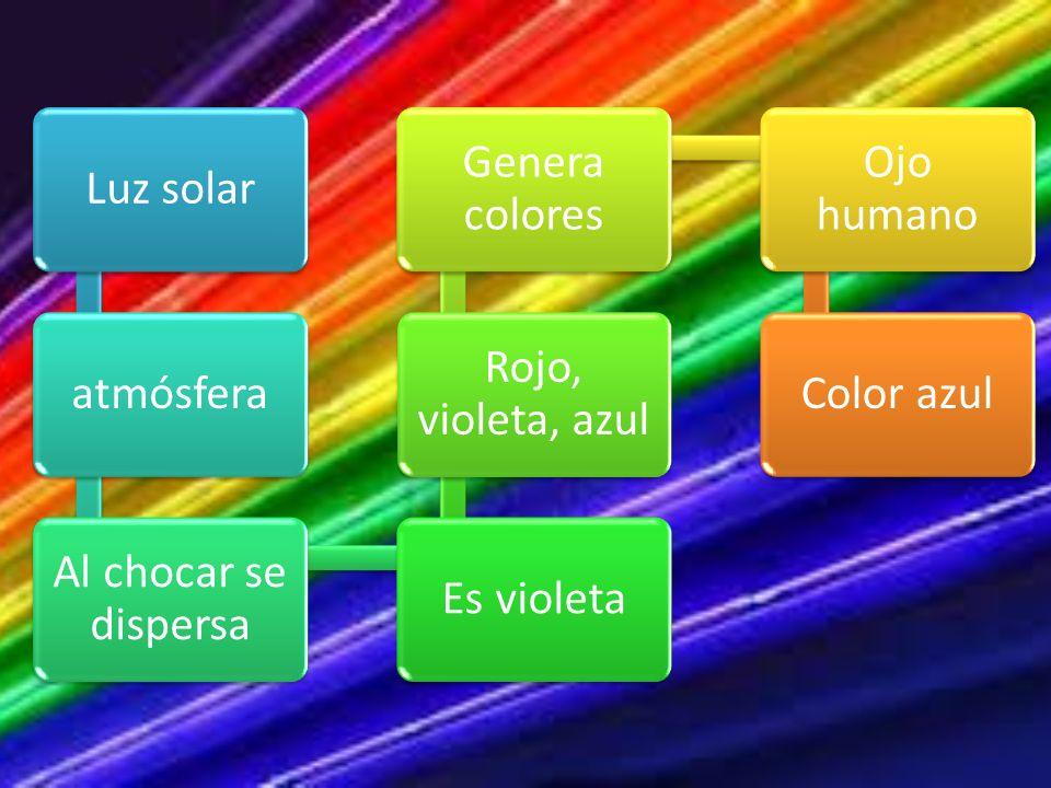 Luz solaratmósfera. Al chocar se dispersa. Es violeta. Rojo, violeta, azul. Genera colores. Ojo humano.