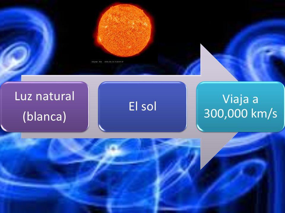 (blanca) Luz natural El sol Viaja a 300,000 km/s