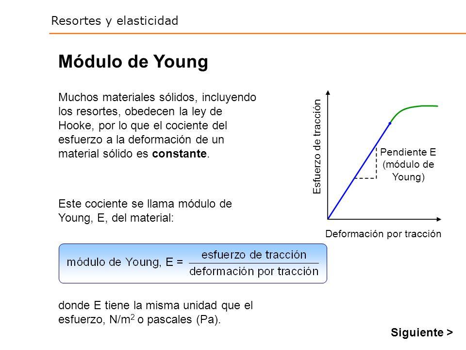 Módulo de Young Pendiente E (módulo de Young) Esfuerzo de tracción. Deformación por tracción.