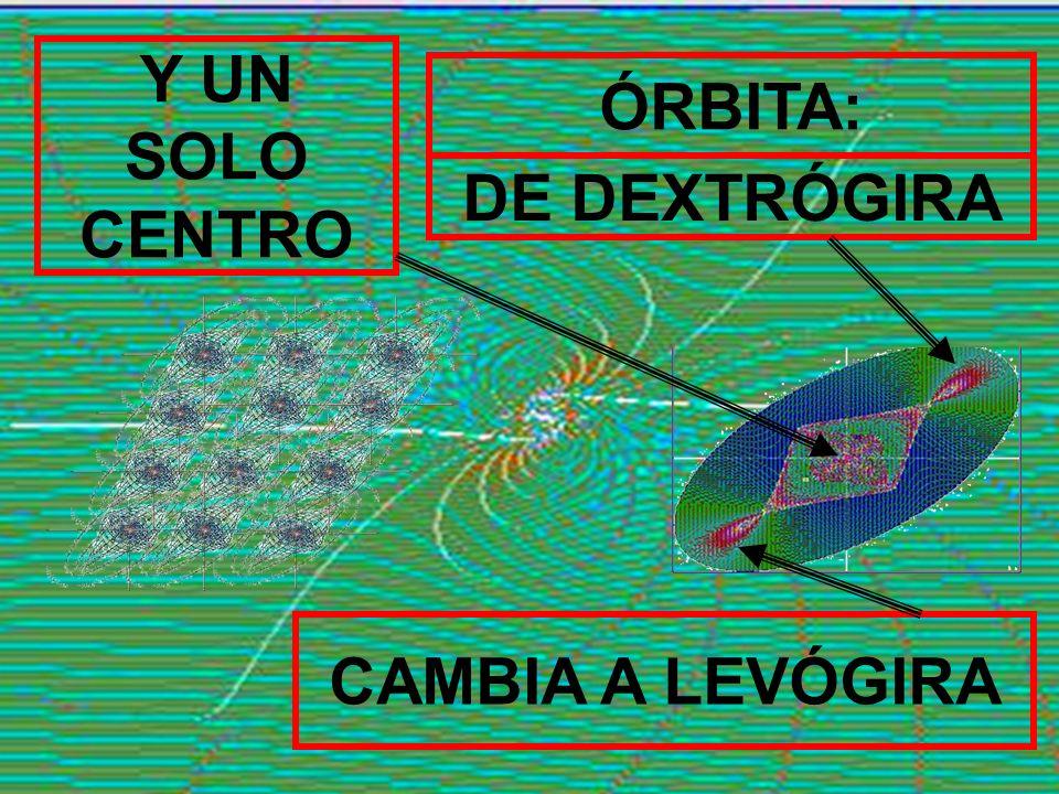 Y UN SOLO CENTRO ÓRBITA: DE DEXTRÓGIRA CAMBIA A LEVÓGIRA