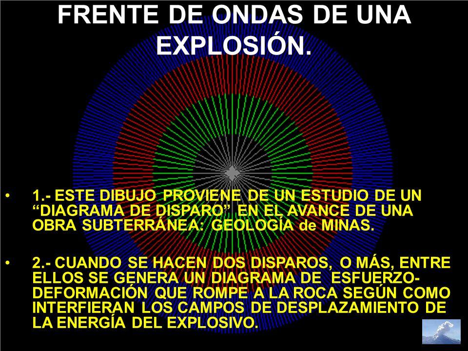FRENTE DE ONDAS DE UNA EXPLOSIÓN.