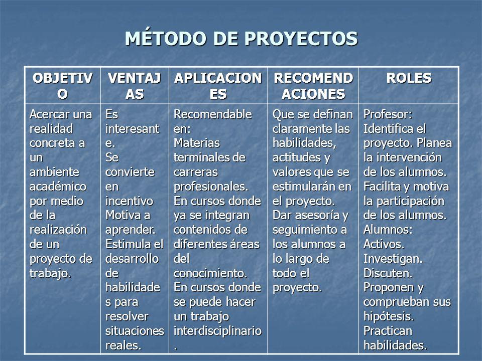 MÉTODO DE PROYECTOS OBJETIVO VENTAJAS APLICACIONES RECOMENDACIONES
