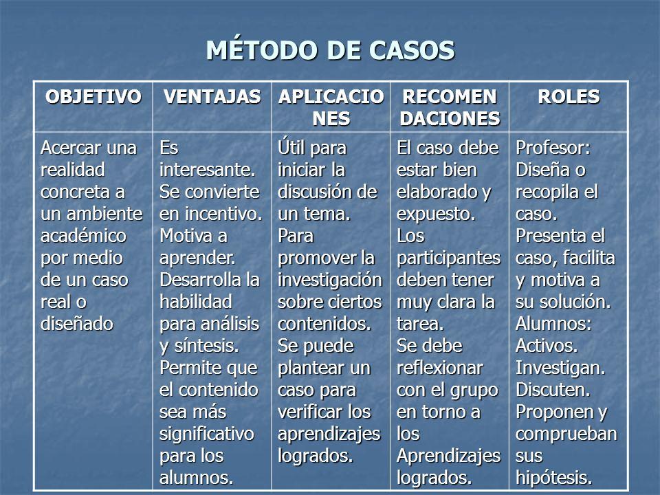 MÉTODO DE CASOS OBJETIVO VENTAJAS APLICACIONES RECOMENDACIONES ROLES