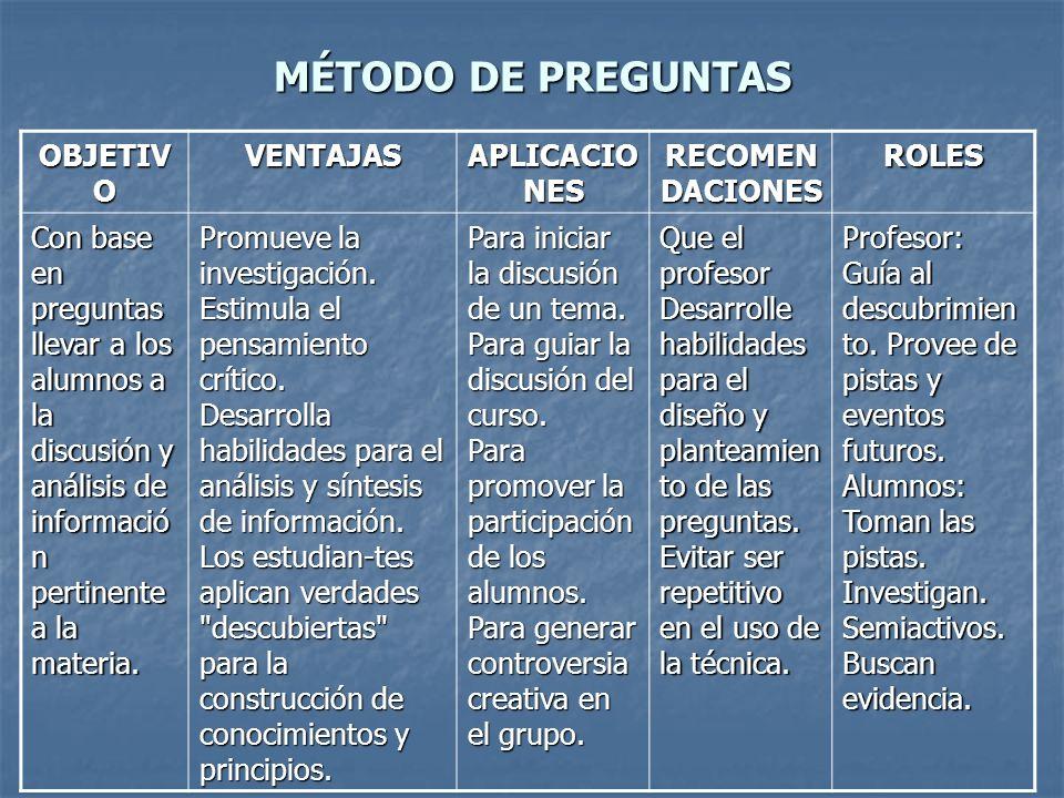 MÉTODO DE PREGUNTAS OBJETIVO VENTAJAS APLICACIONES RECOMENDACIONES