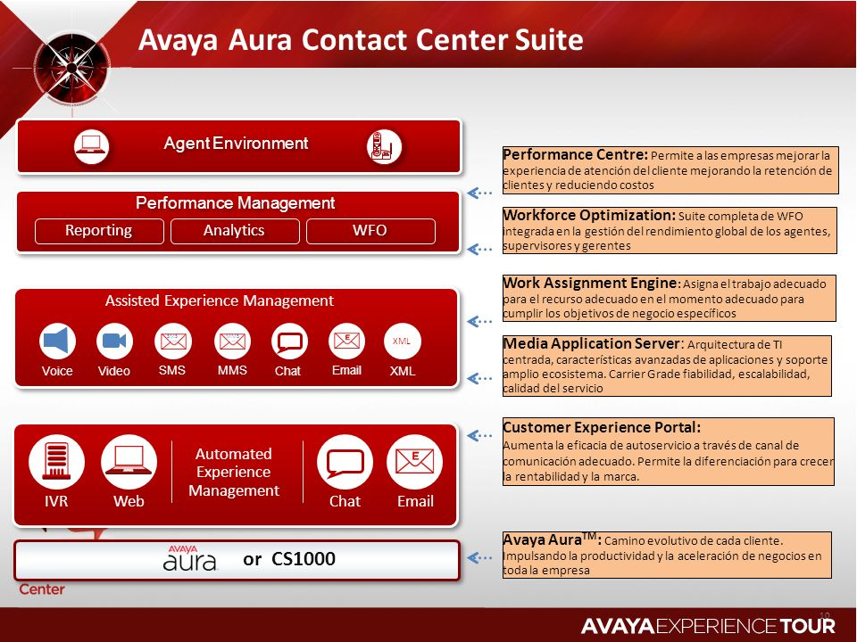 Avaya Aura Contact Center Suite