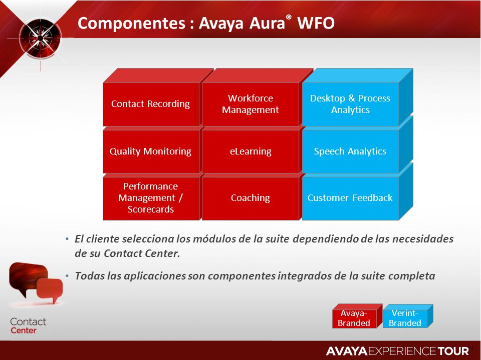 Componentes : Avaya Aura® WFO