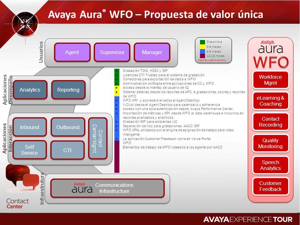 Avaya Aura® WFO – Propuesta de valor única