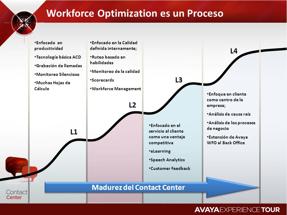 Workforce Optimization es un Proceso