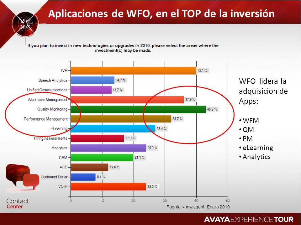 Aplicaciones de WFO, en el TOP de la inversión