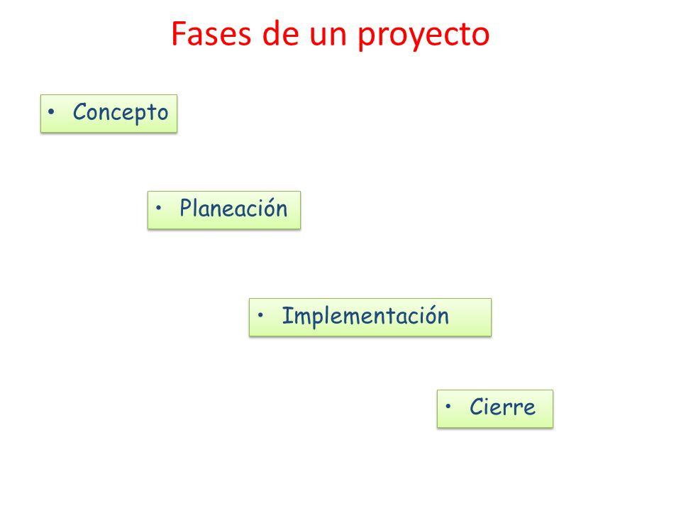 Fases de un proyecto Concepto Planeación Implementación Cierre
