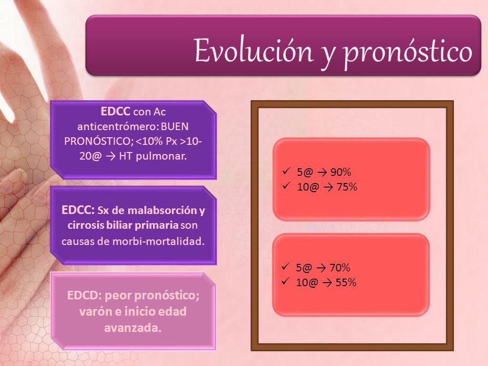 Evolución y pronóstico