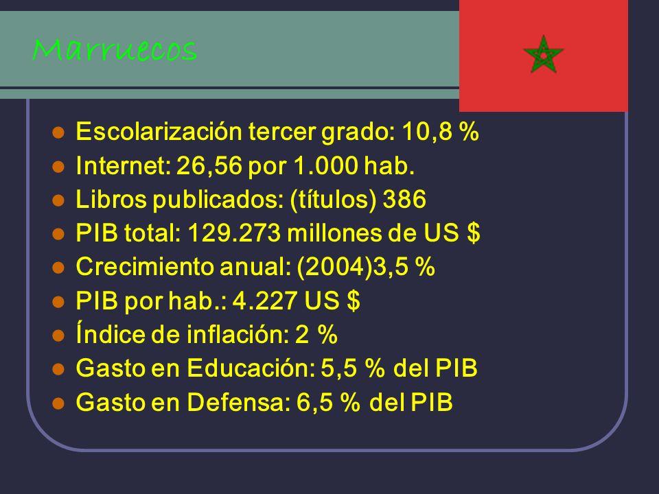 Marruecos Escolarización tercer grado: 10,8 %