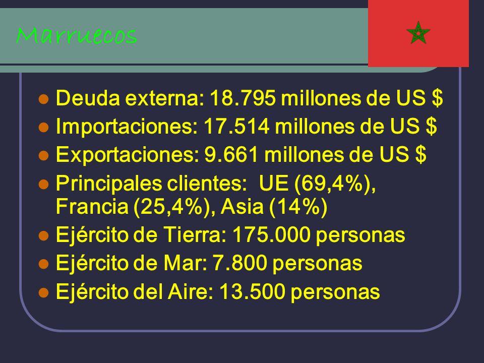 Marruecos Deuda externa: 18.795 millones de US $