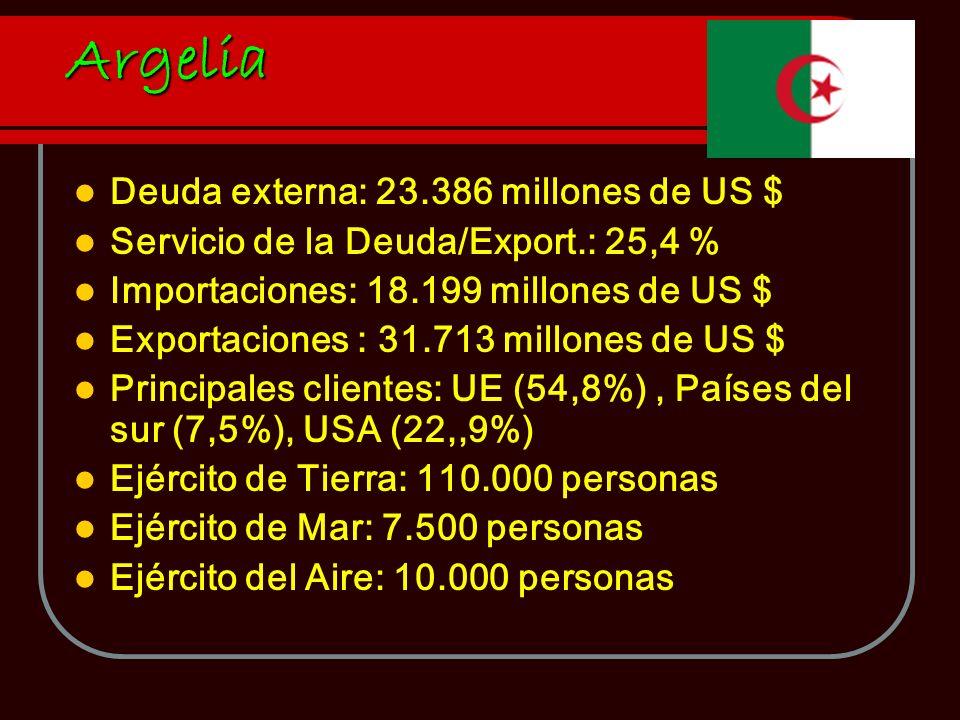 Argelia Deuda externa: 23.386 millones de US $