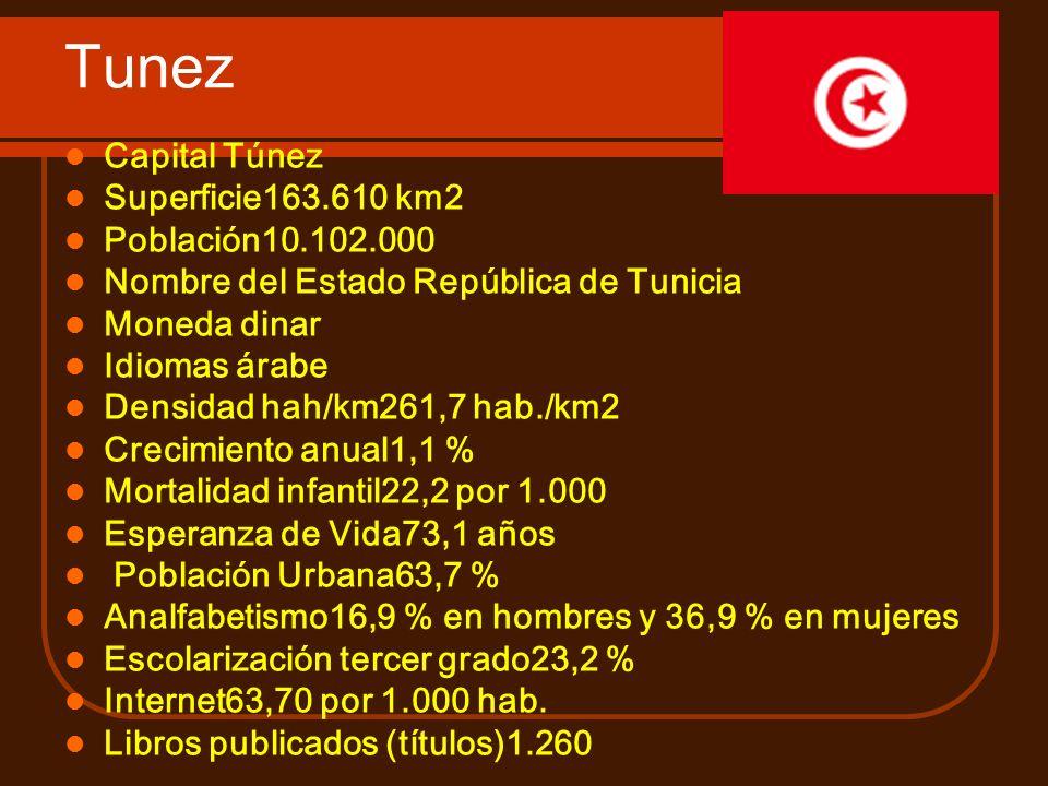 Tunez Capital Túnez Superficie163.610 km2 Población10.102.000