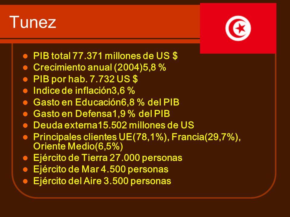 Tunez PIB total 77.371 millones de US $ Crecimiento anual (2004)5,8 %