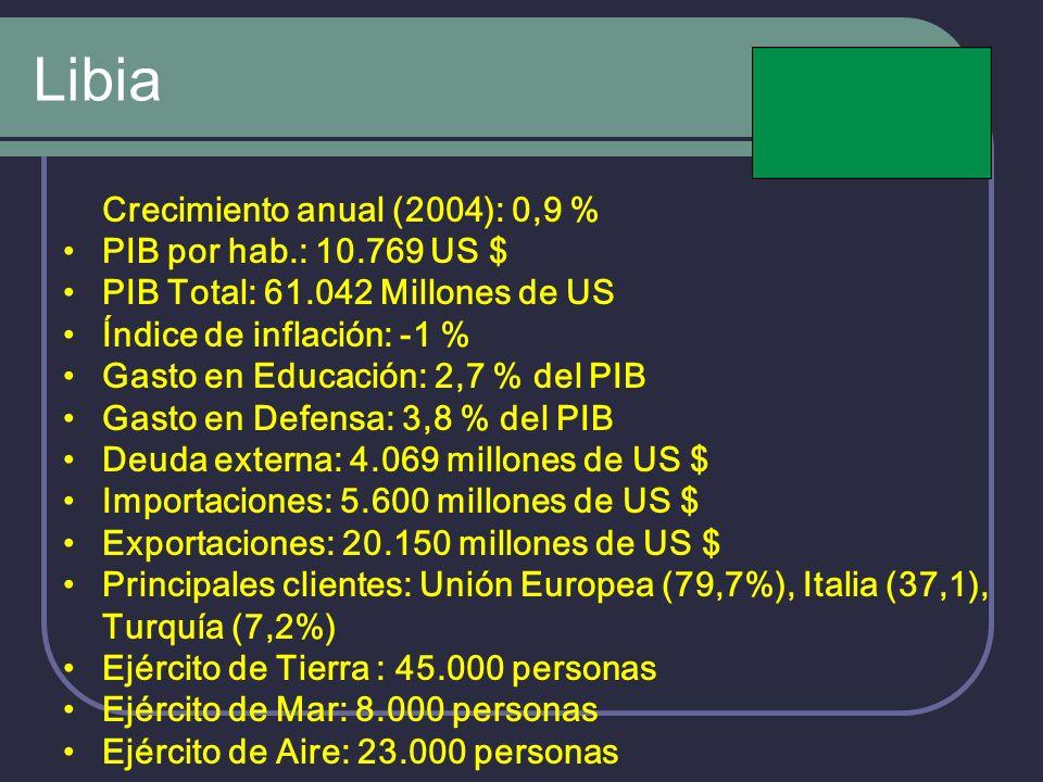 Libia Crecimiento anual (2004): 0,9 % PIB por hab.: 10.769 US $