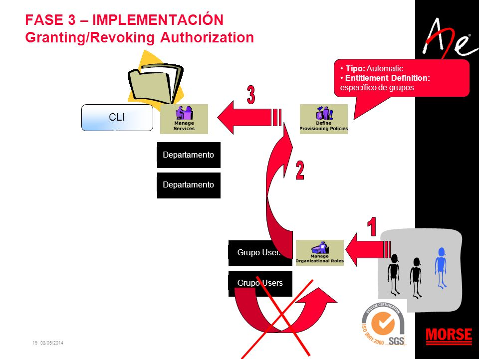 FASE 3 – IMPLEMENTACIÓN Granting/Revoking Authorization
