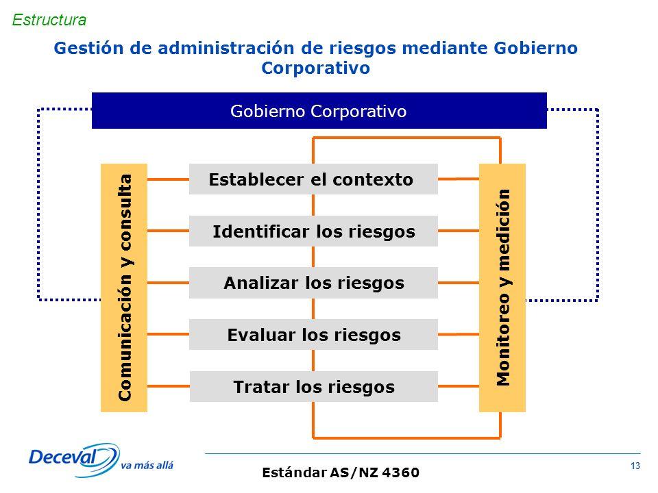 Gestión de administración de riesgos mediante Gobierno Corporativo