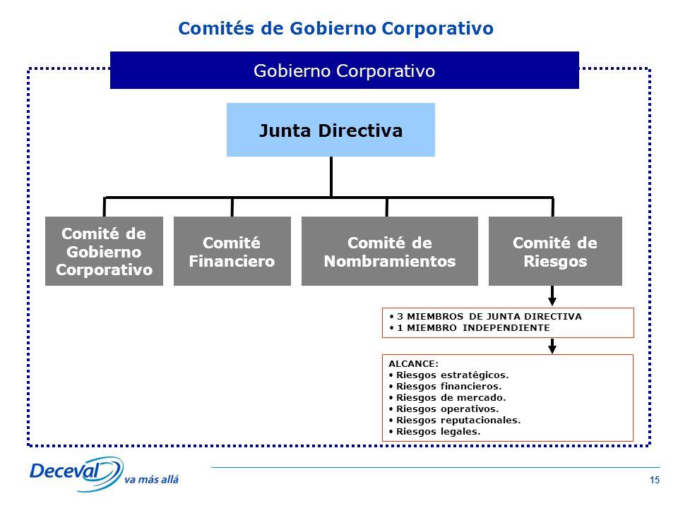 Comités de Gobierno Corporativo