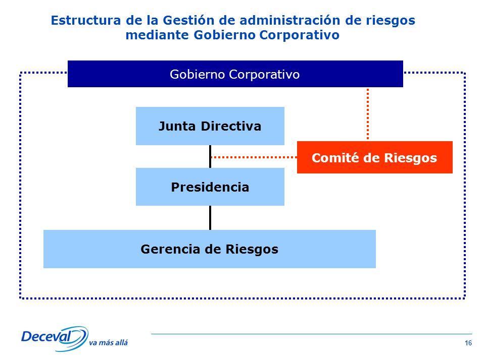 Estructura de la Gestión de administración de riesgos mediante Gobierno Corporativo