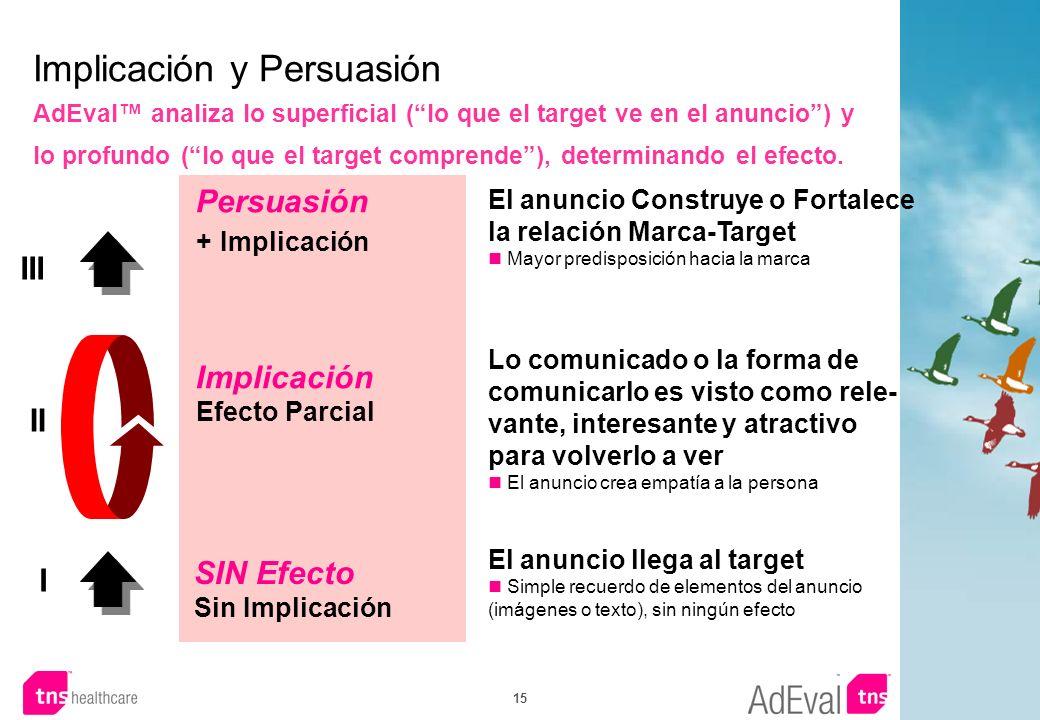 Implicación y Persuasión AdEval™ analiza lo superficial ( lo que el target ve en el anuncio ) y lo profundo ( lo que el target comprende ), determinando el efecto.