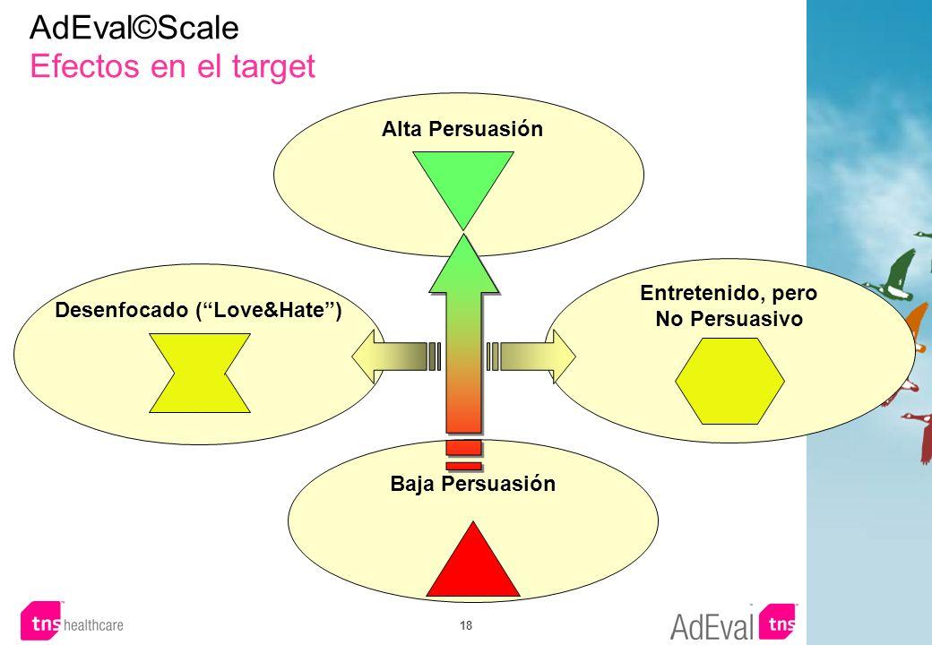 AdEval©Scale Efectos en el target