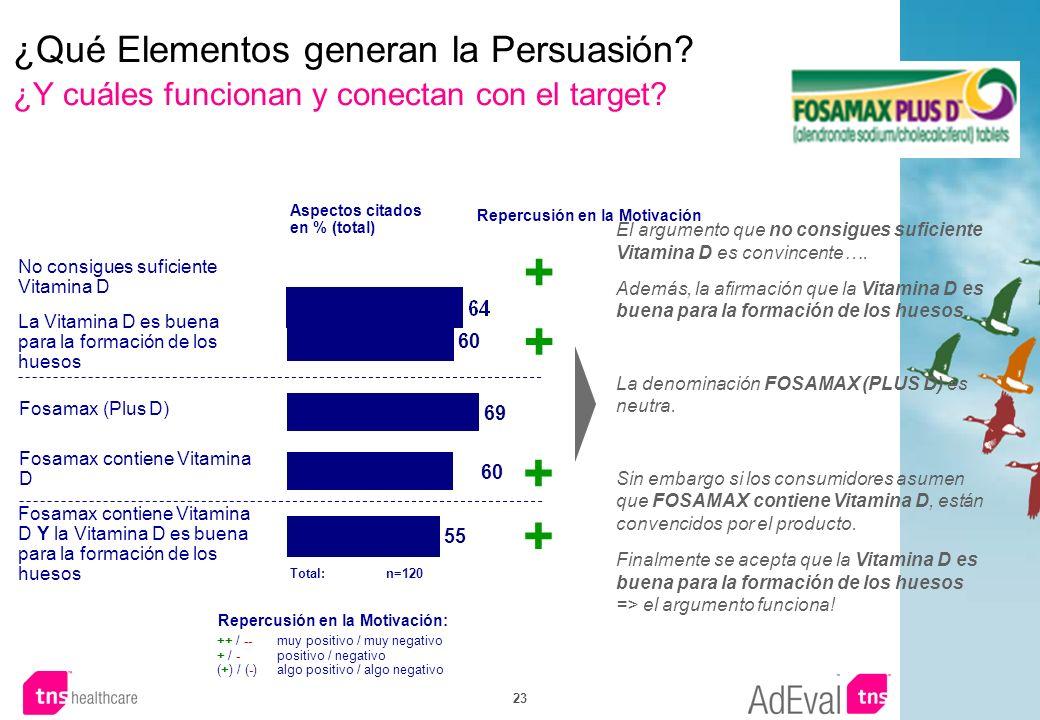 ¿Qué Elementos generan la Persuasión