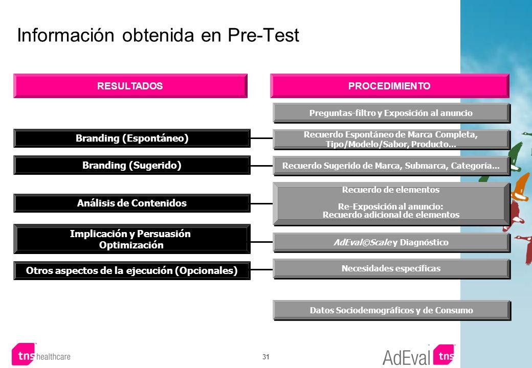 Información obtenida en Pre-Test