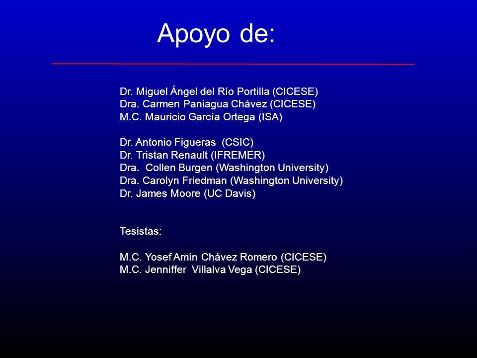 Apoyo de: Dr. Miguel Ángel del Río Portilla (CICESE)
