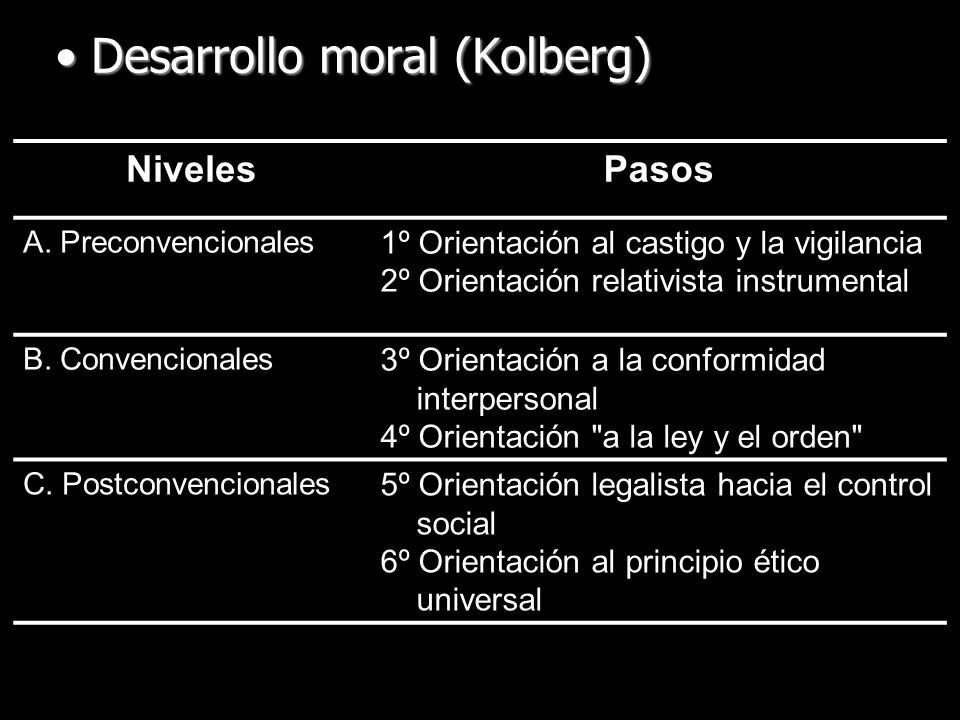 Desarrollo moral (Kolberg)