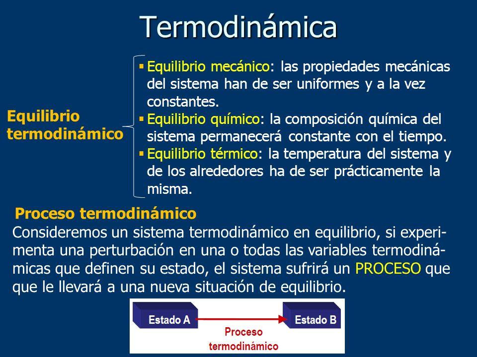 Termodinámica Equilibrio termodinámico Proceso termodinámico